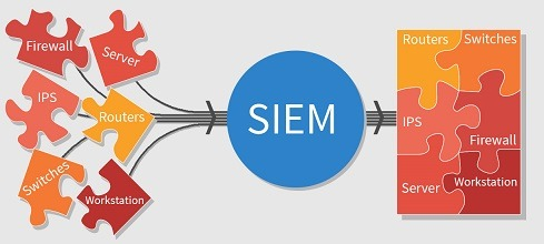 What is SIEM and why is it important to organizations?