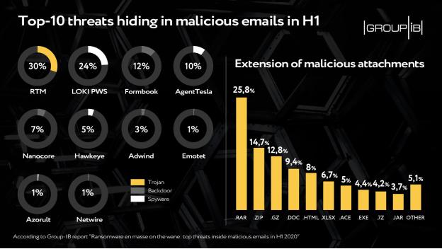 Ransomware en masse on the wane: top threats inside web-phishing in H1 2020