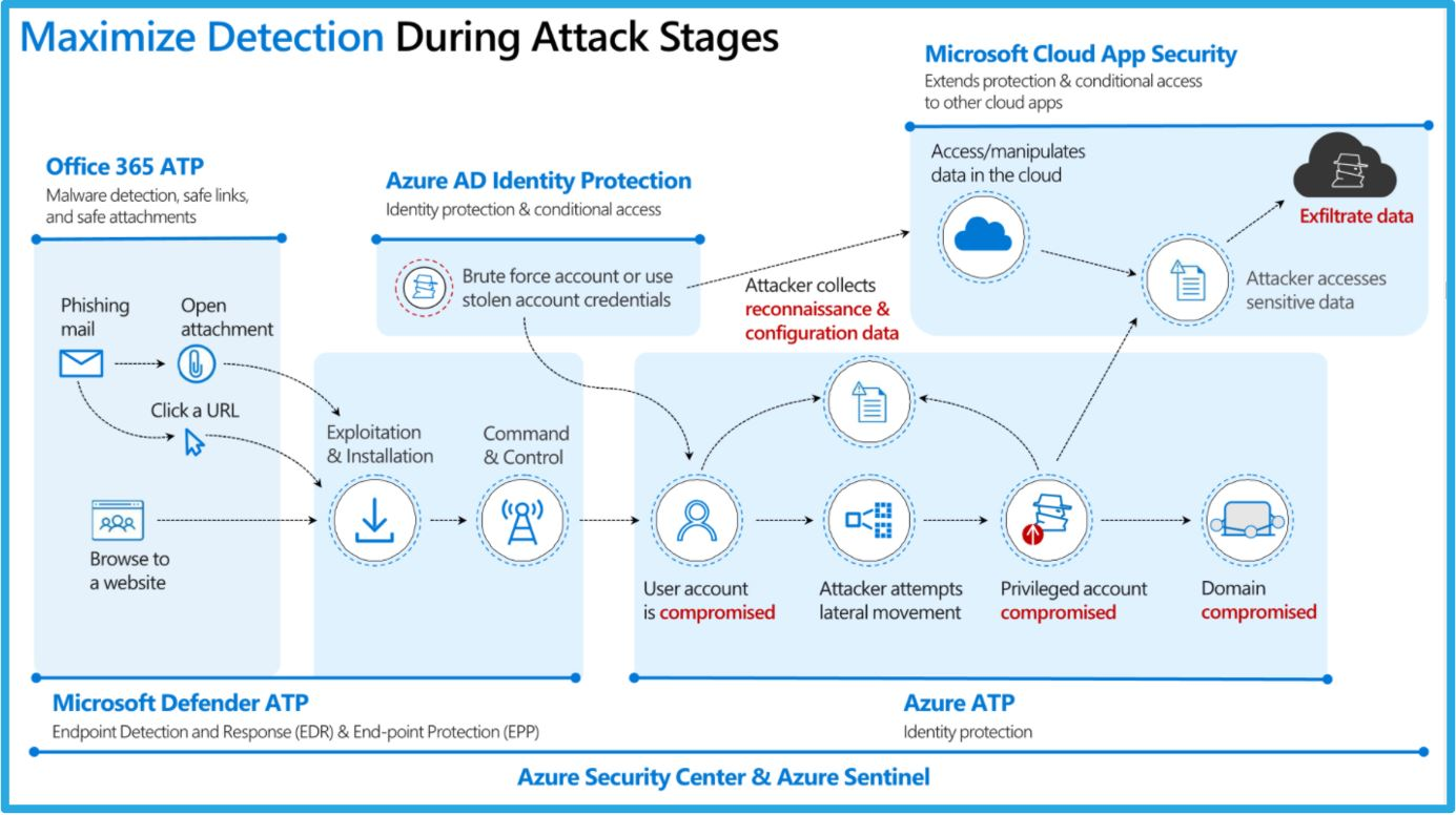 Cloud Based Security Services
