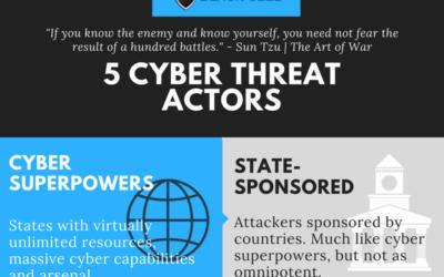 5 Cyber Threat Actors Infographic